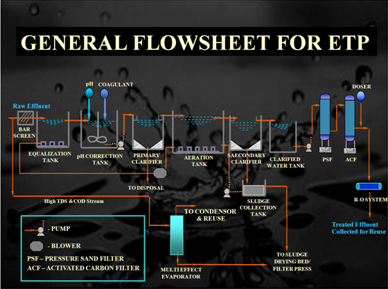 Water Treatment Plant Suppliers In Bangalore Water Treatment Plant